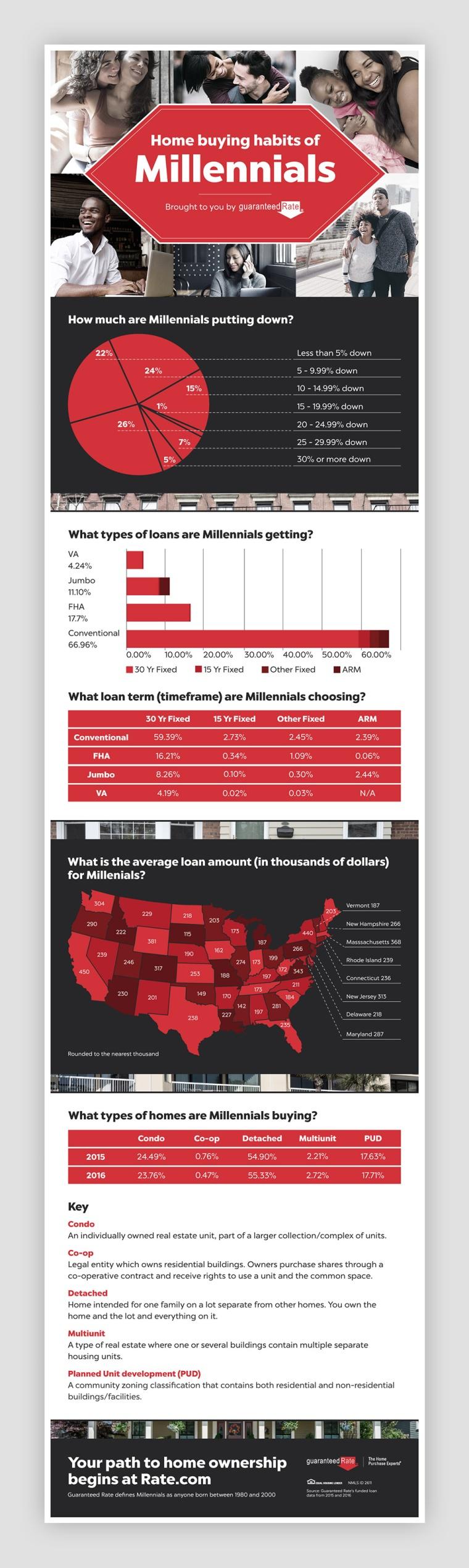 millennial-infographic-mockup-webready
